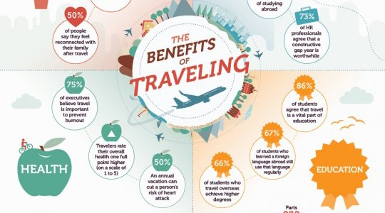 The best Tips Travel and Its Benefits in Australia 2019